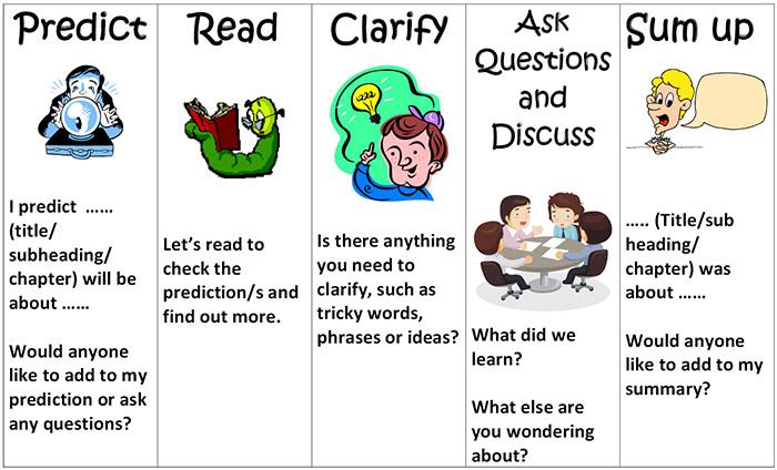 comprehension strategies for reading tutoring melbourne